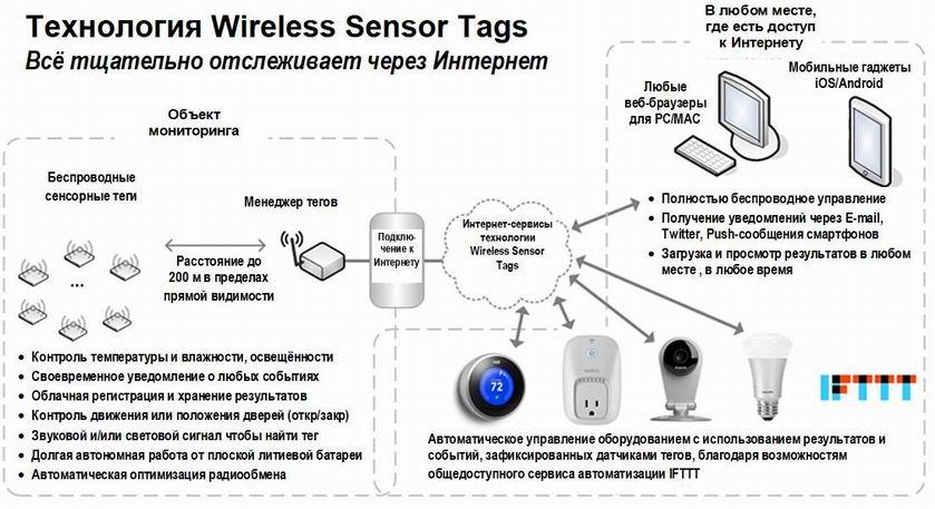 Wireless Sensor Tags   Организация